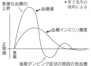 図2 胃全摘者の食後の血糖値の変動